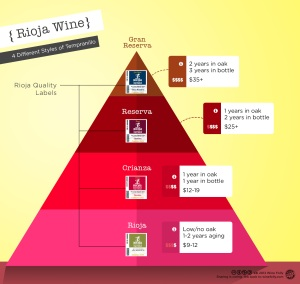 rioja-wine-classifications1